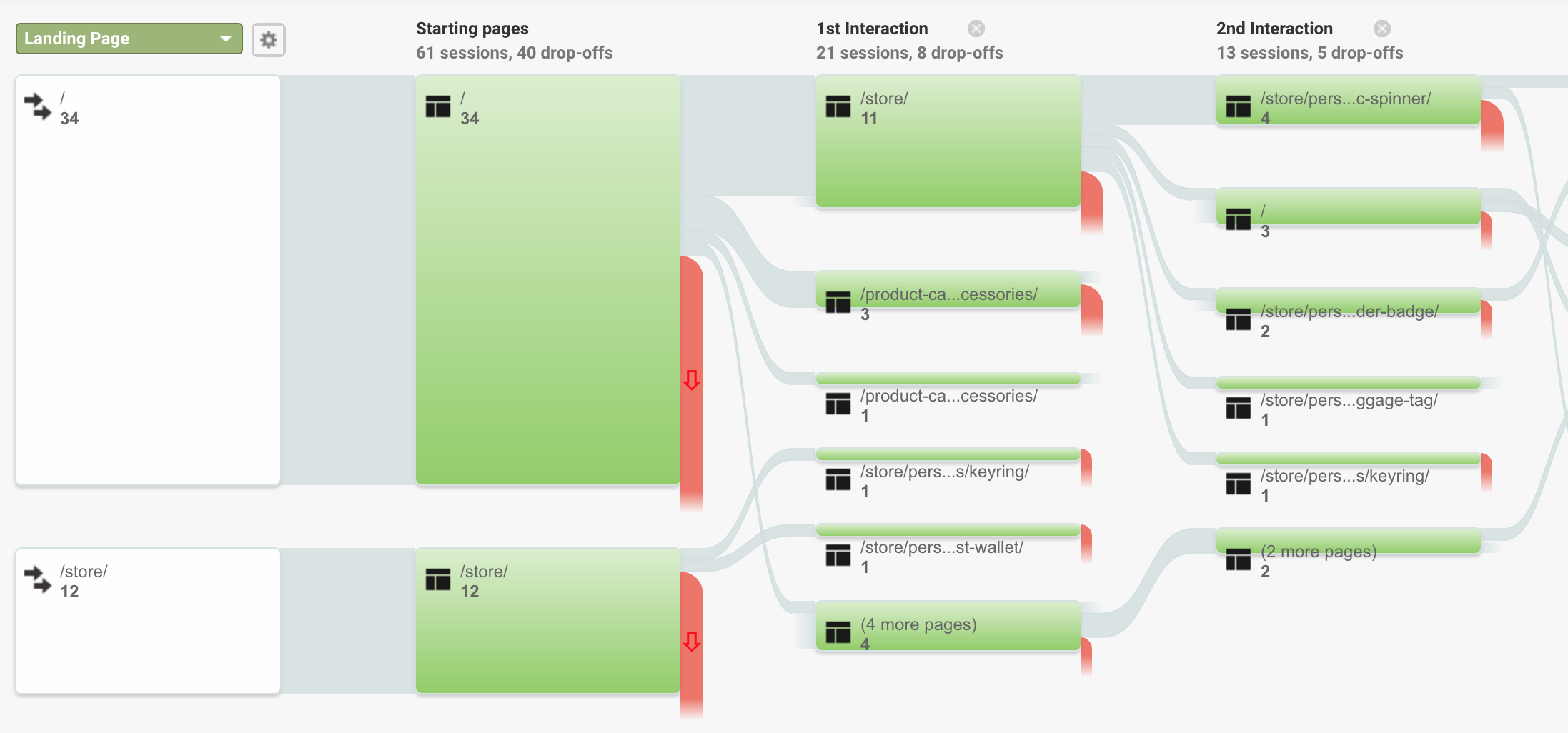 User interface of Google Analytics' behaviour flows